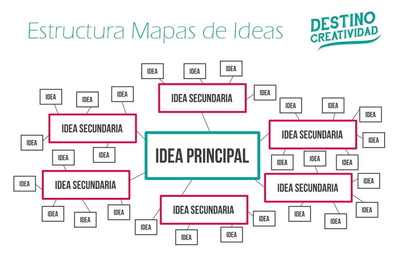 MAPA DE IDEAS PDF DOWNLOAD